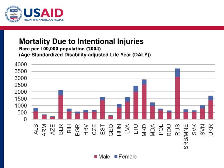 Mortality Due to Intentional Injuries