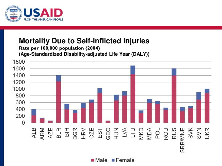 Mortality Due to Self-Inflicted Injuries