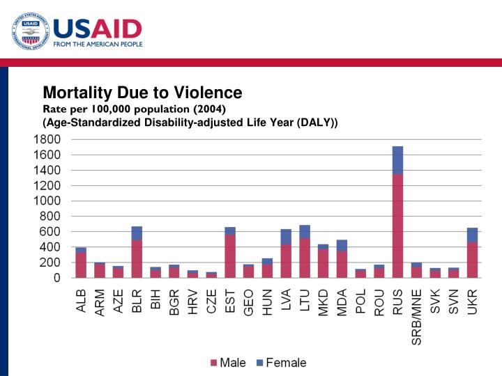 Mortality Due to Violence