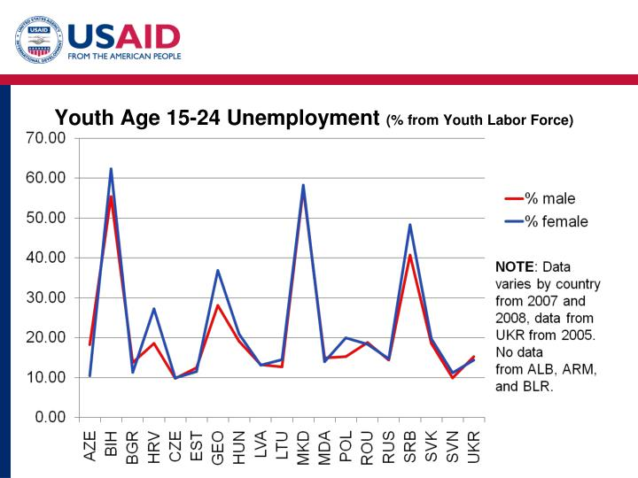 Youth Age 15-24 Unemployment