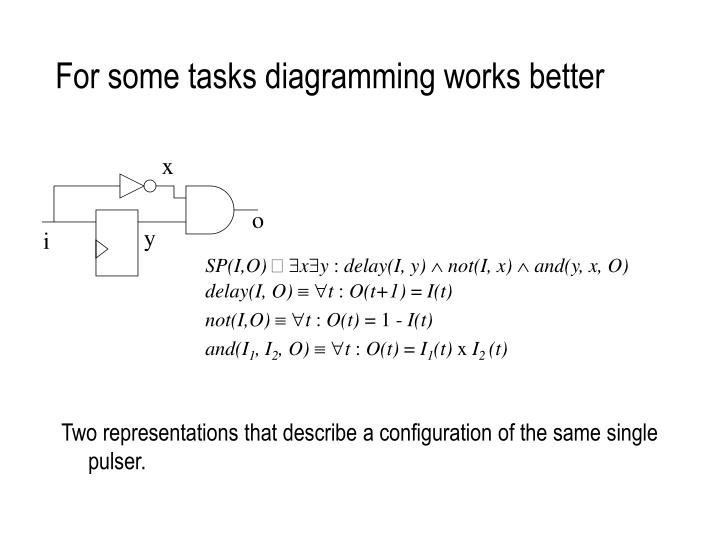 For some tasks diagramming works better