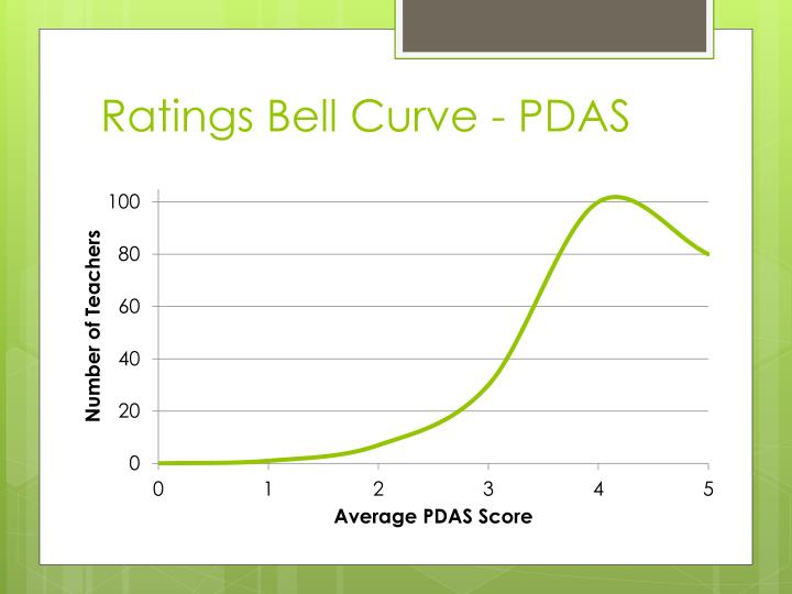 Ratings Bell Curve - PDAS