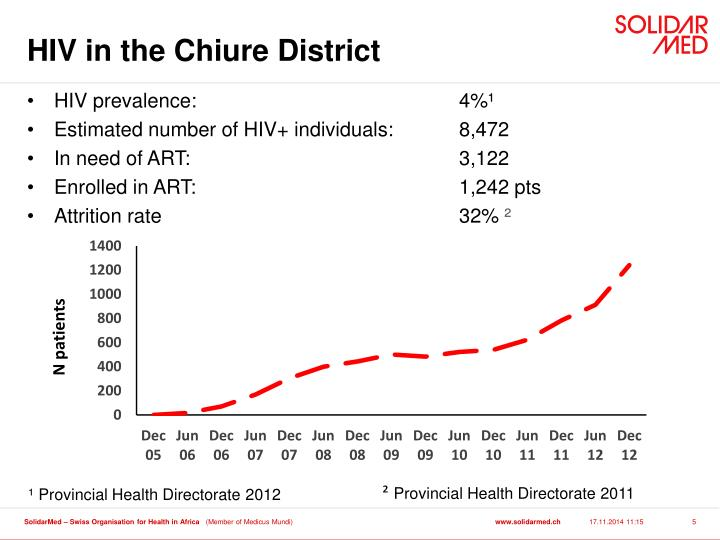 HIV in the Chiure District