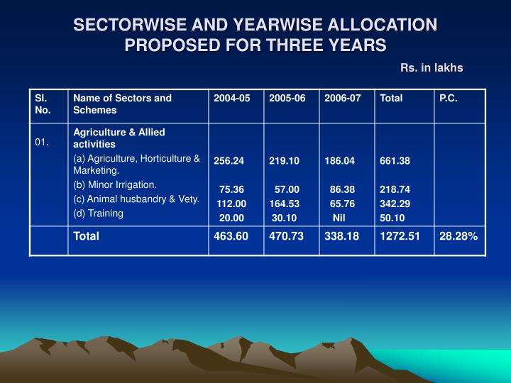 SECTORWISE AND YEARWISE ALLOCATION PROPOSED FOR THREE YEARS