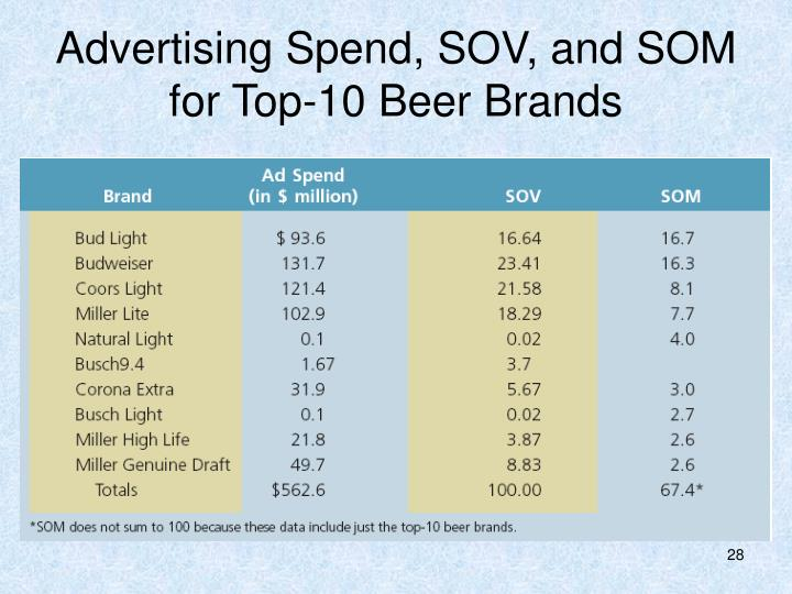Advertising Spend, SOV, and SOM for Top-10 Beer Brands