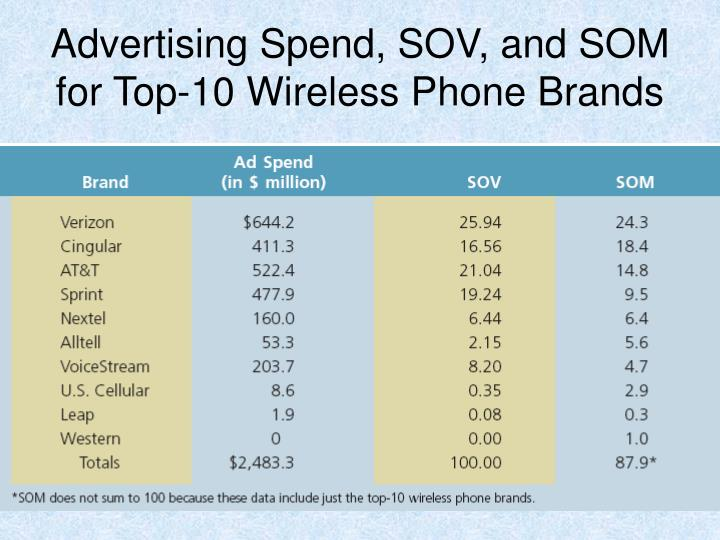 Advertising Spend, SOV, and SOM for Top-10 Wireless Phone Brands