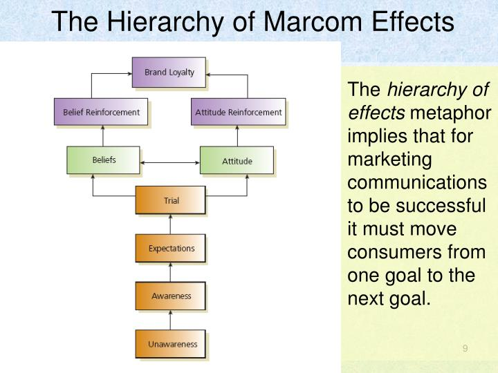 The Hierarchy of Marcom Effects