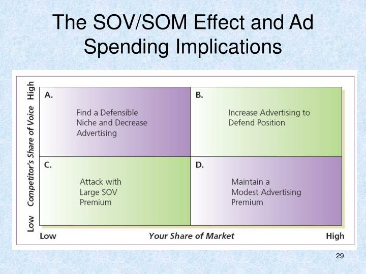 The SOV/SOM Effect and Ad Spending Implications