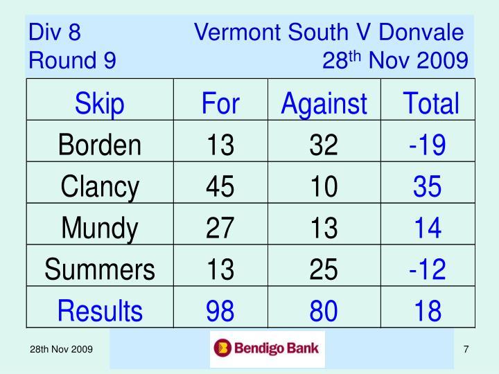 Div 8           Vermont South V Donvale