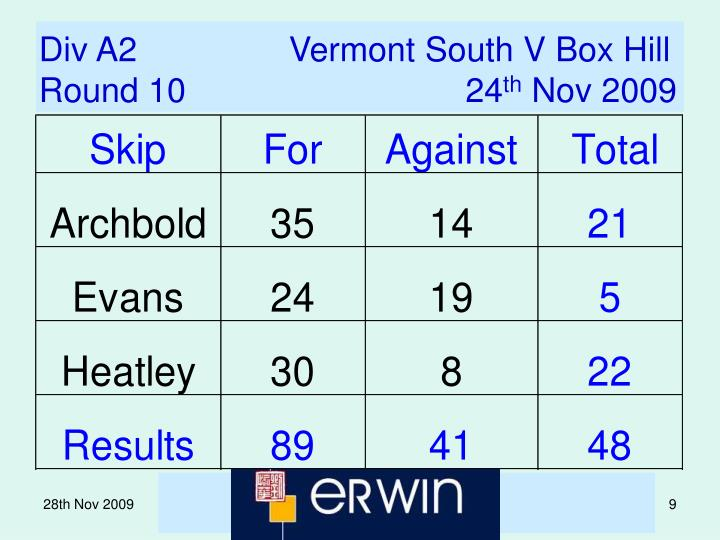 Div A2                Vermont South V Box Hill
