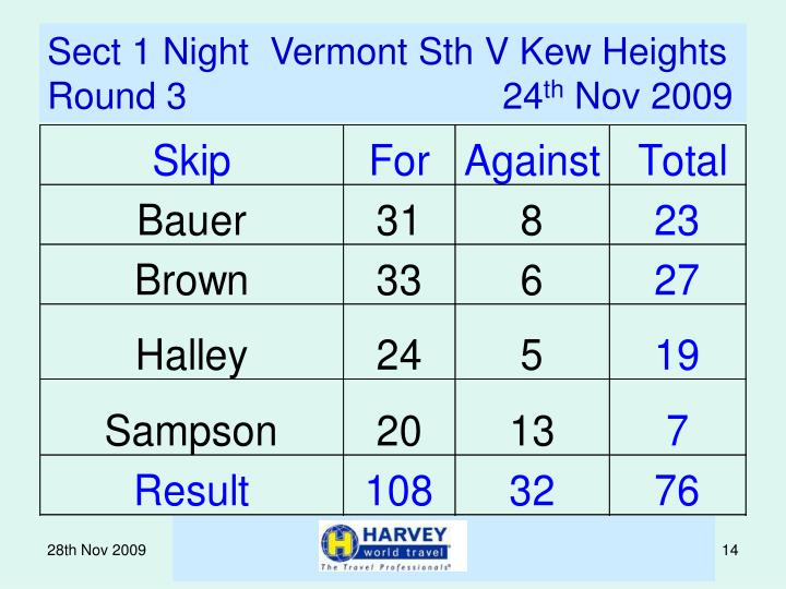 Sect 1 Night  Vermont Sth V Kew Heights