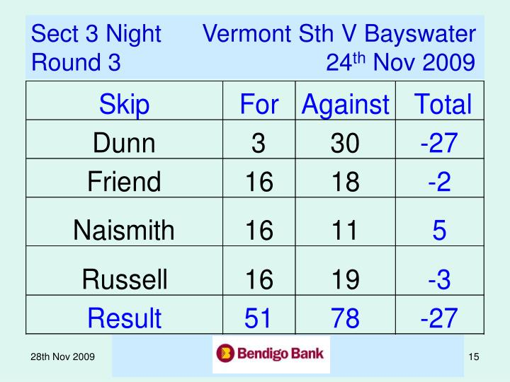 Sect 3 Night      Vermont Sth V Bayswater