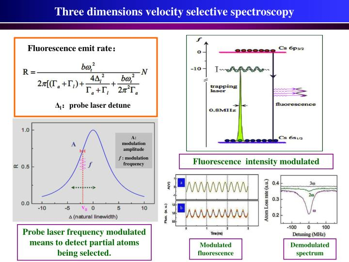Three dimensions velocity selective spectroscopy