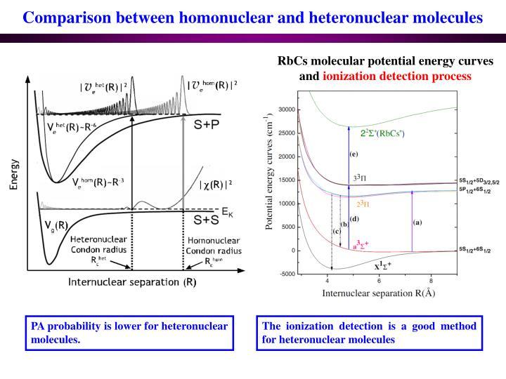Comparison between homonuclear and heteronuclear molecules
