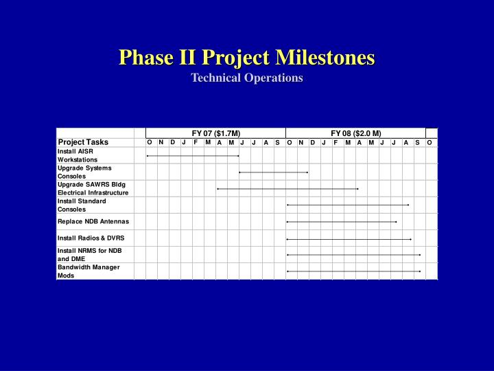 Phase II Project Milestones