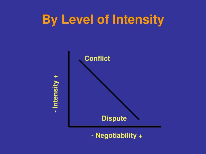 By Level of Intensity