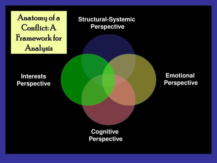 Anatomy of a Conflict: A Framework for Analysis