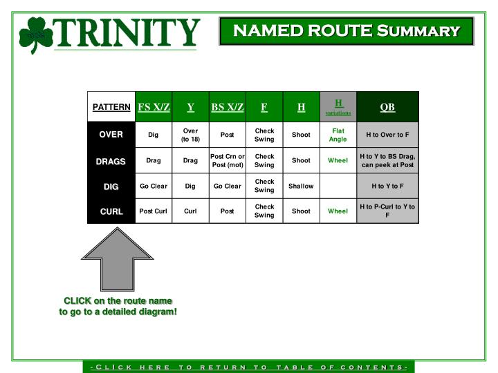 NAMED ROUTE Summary