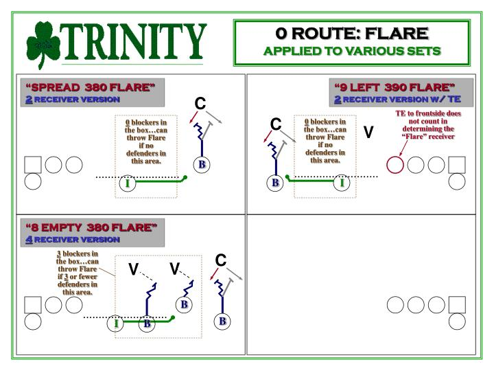 """TE to frontside does not count in determining the """"Flare"""" receiver"""