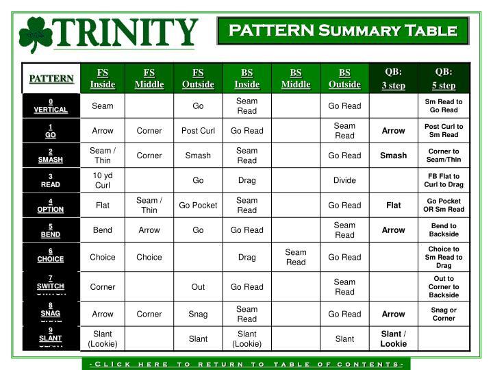 PATTERN Summary Table