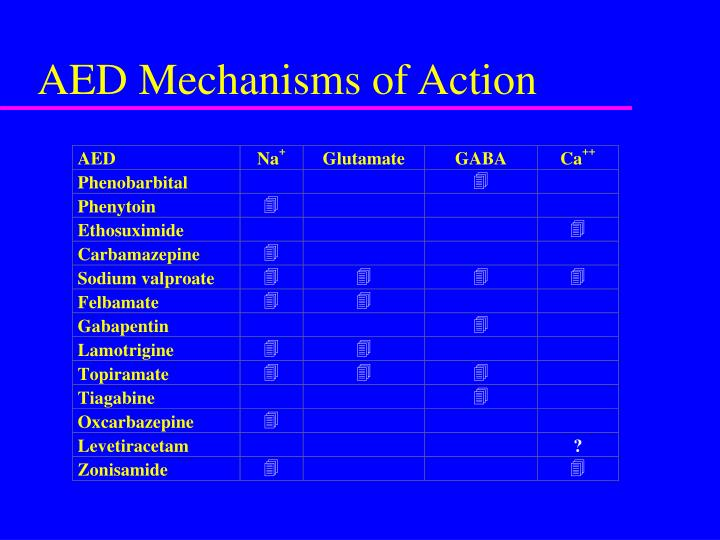 AED Mechanisms of Action