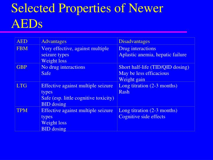 Selected Properties of Newer AEDs