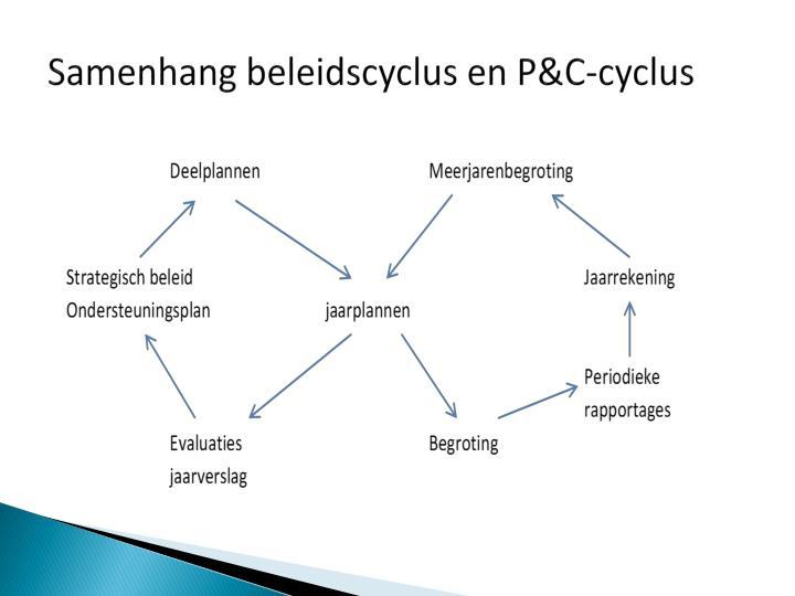 Samenhang beleidscyclus en P&C-cyclus