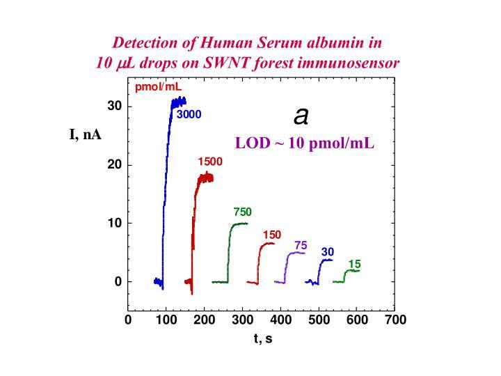 Detection of Human Serum albumin in