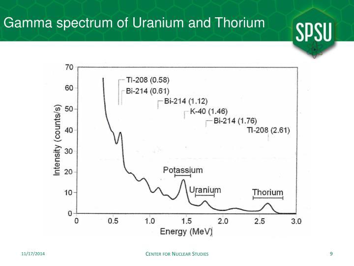 Gamma spectrum of Uranium and Thorium