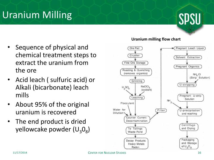 Uranium Milling