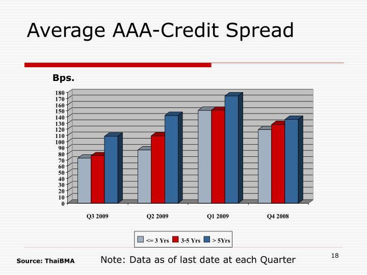 Average AAA-Credit Spread