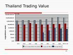 thailand trading value