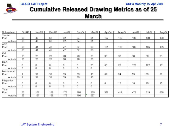 Cumulative Released Drawing Metrics as of 25 March