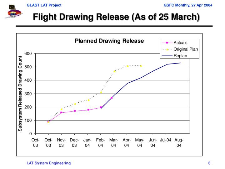 Flight Drawing Release (As of 25 March)