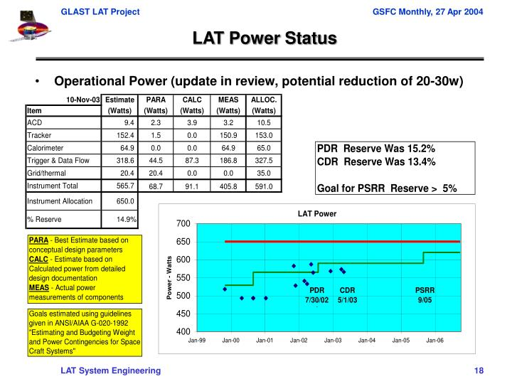 Operational Power (update in review, potential reduction of 20-30w)