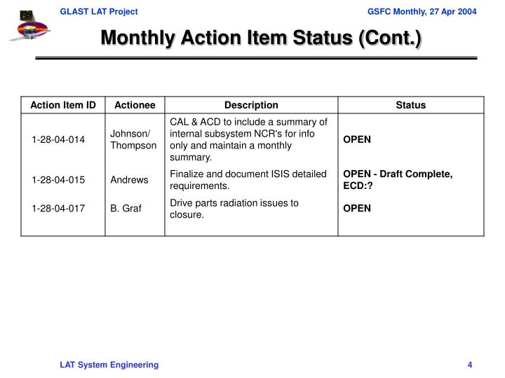 Monthly Action Item Status (Cont.)