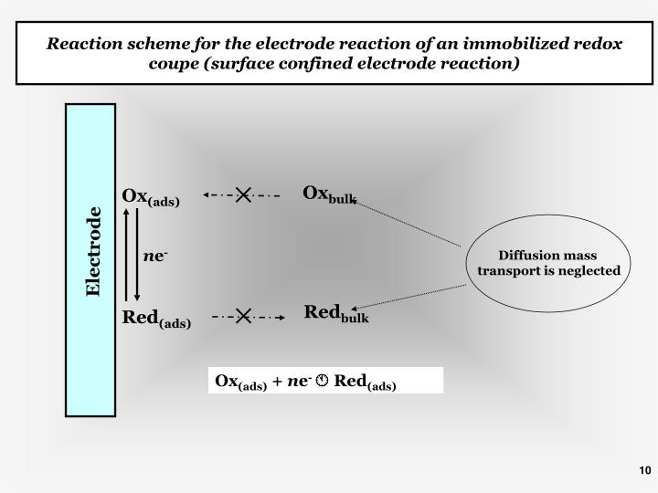 Reaction scheme for the electrode reaction of an immobilized redox coupe (surface confined electrode reaction)