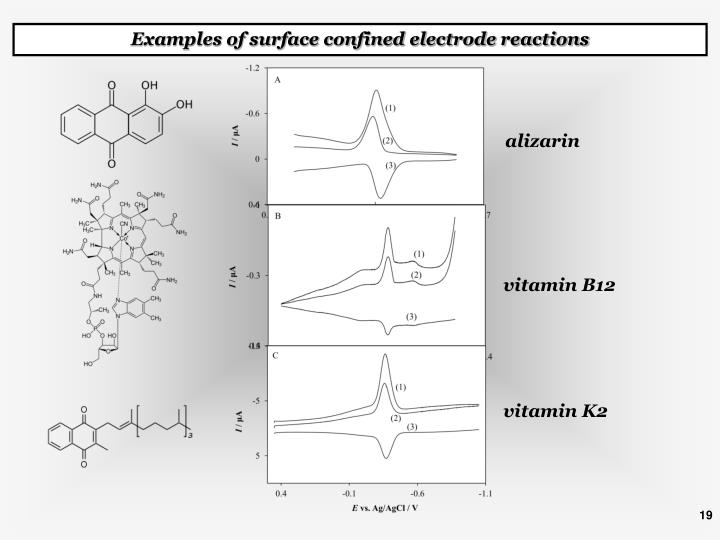 Examples of surface confined electrode reactions