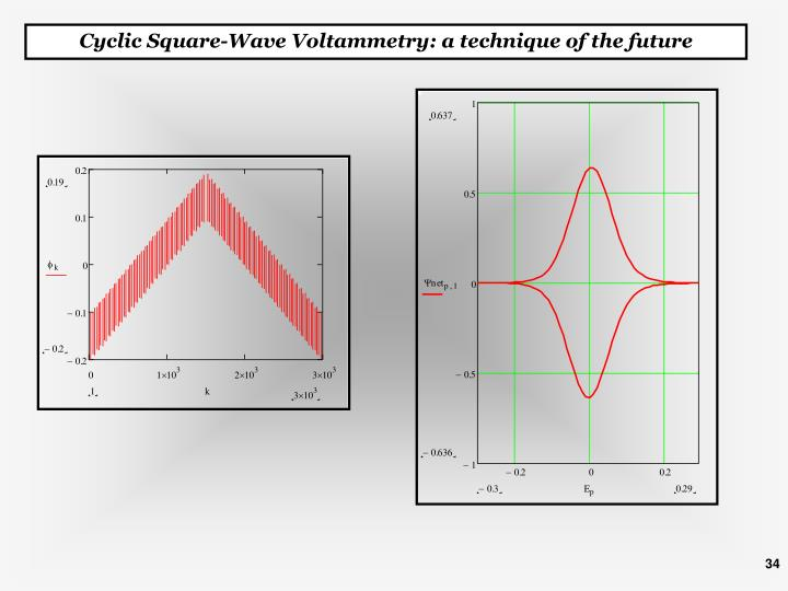 Cyclic Square-Wave Voltammetry: a technique of the future
