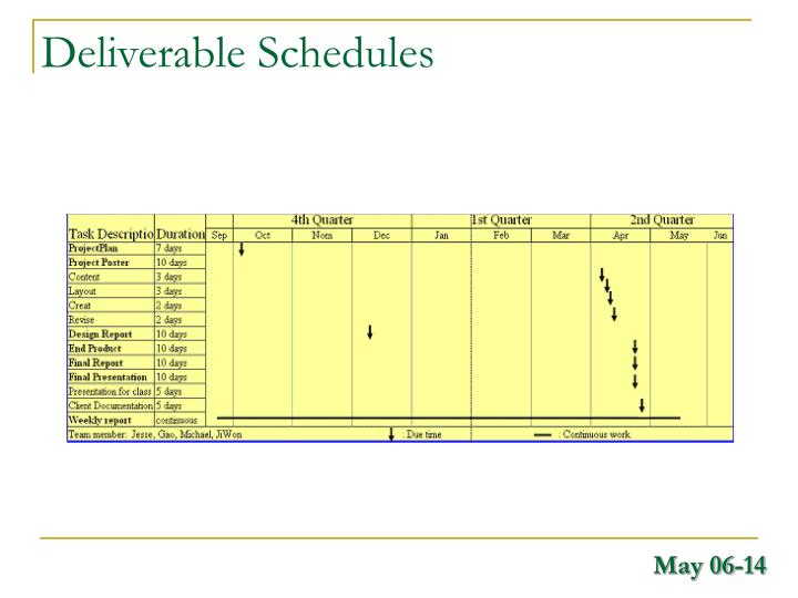 Deliverable Schedules