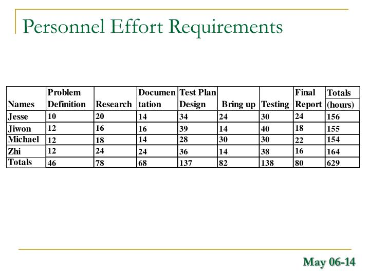 Personnel Effort Requirements
