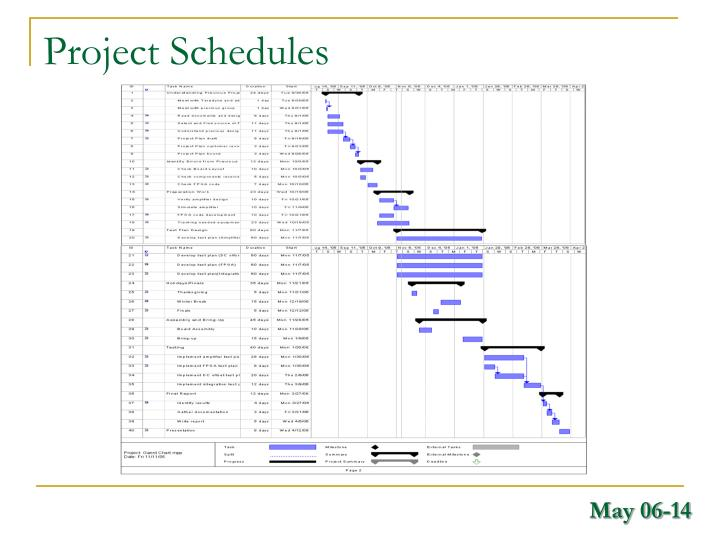 Project Schedules