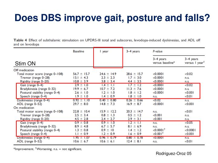 Does DBS improve gait, posture and falls?