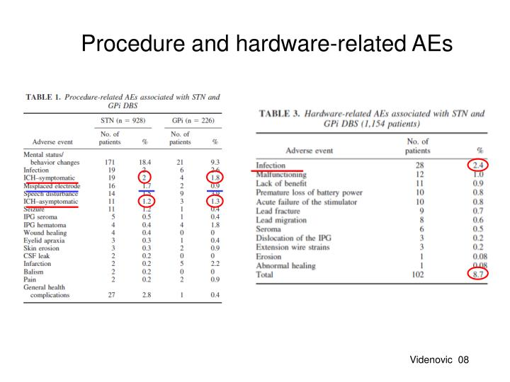 Procedure and hardware-related AEs