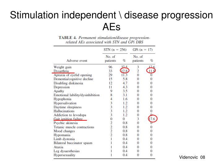 Stimulation independent \ disease progression AEs