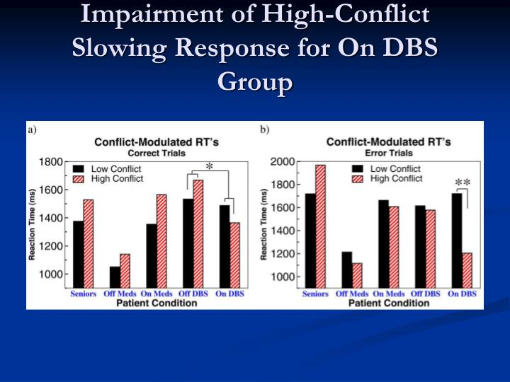 Impairment of High-Conflict Slowing Response for On DBS Group