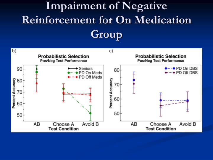 Impairment of Negative Reinforcement for On Medication Group