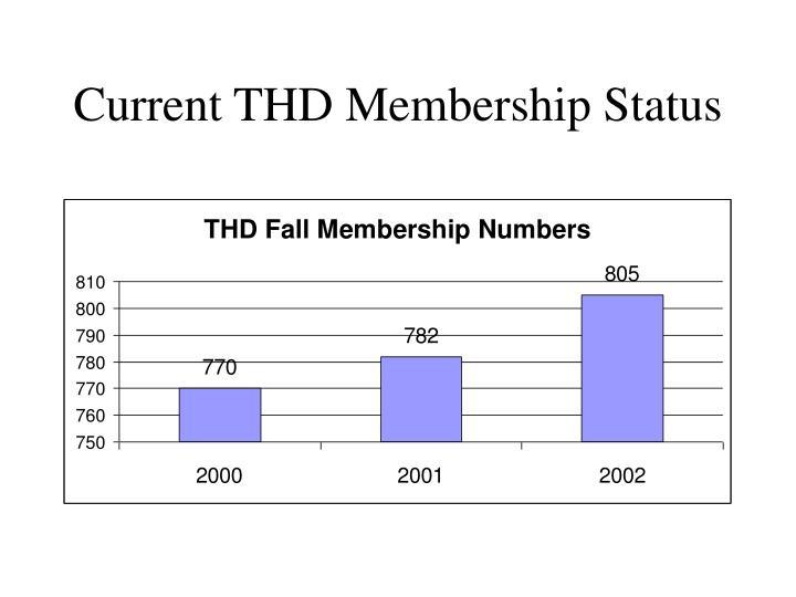 Current THD Membership Status