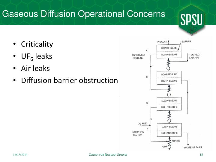 Gaseous Diffusion Operational Concerns