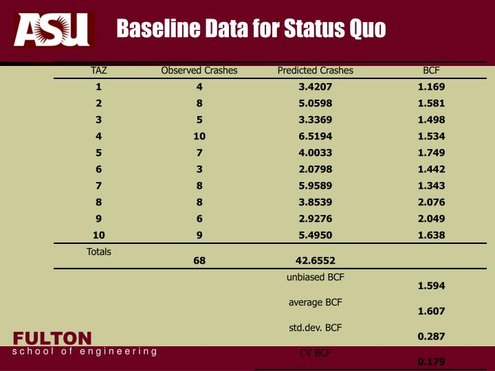 Baseline Data for Status Quo